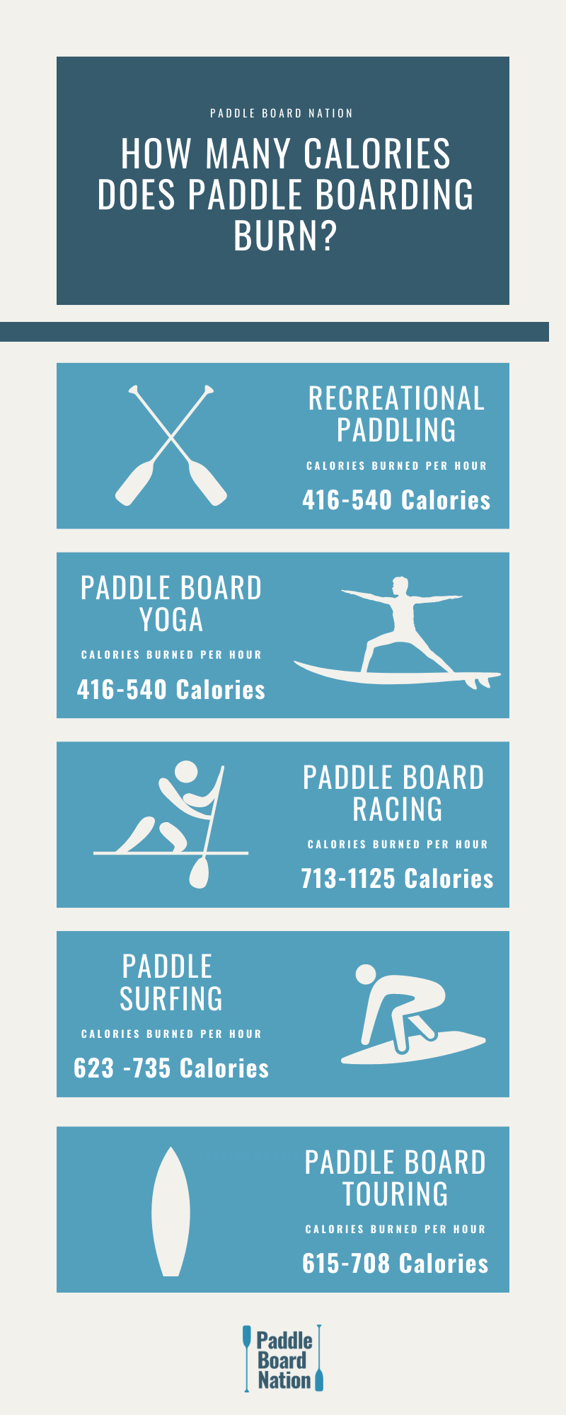 How Many Calories Does Paddle Boarding Burn Infographic